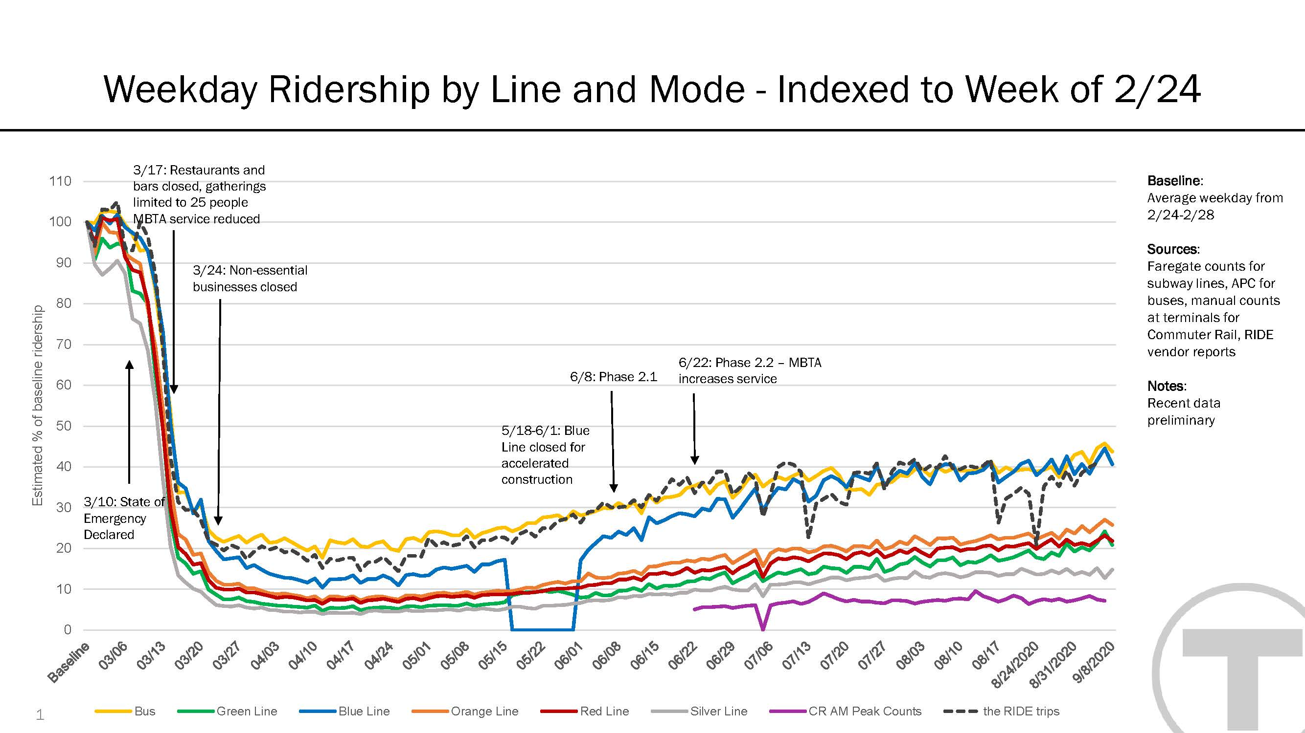 This graph shows MBTA weekday ridership on subway and light rail lines, bus, commuter rail, and The RIDE, from late February to early September 2020.