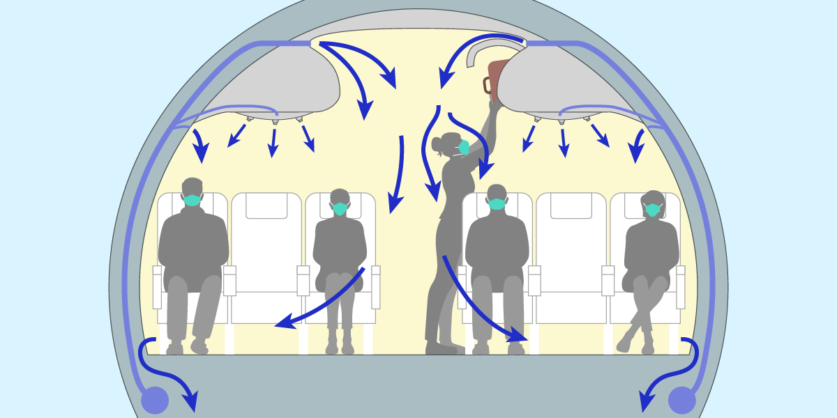 Illustration of a cross-section of an airplane showing a row of seats with every other seat occupied by passengers wearing PPE masks and arrows indicating the direction of airflow in the cabin